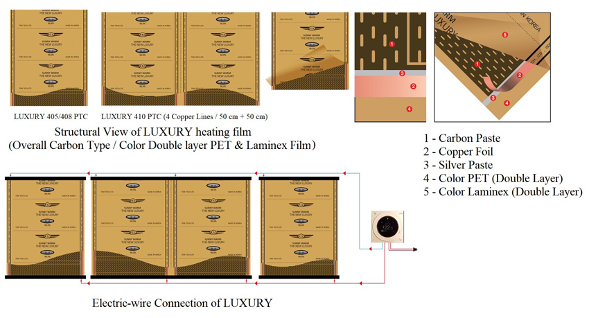 Structural View of LUXURY heating film